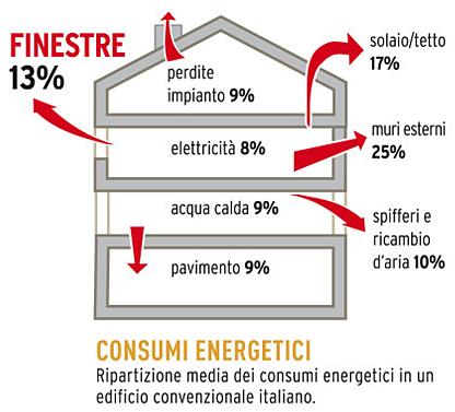 Consumi Energetici Finestre